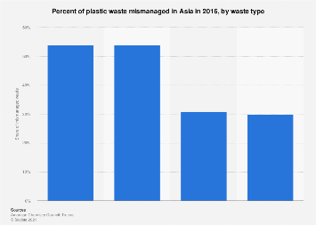 Asia's share of mismanaged plastic waste by type 2016