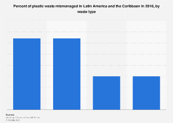 Latin America and Caribbean's mismanaged plastic waste by type 2016
