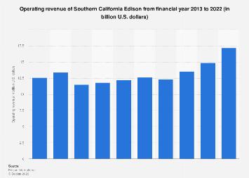 Southern California Edison's revenue 2013-2017