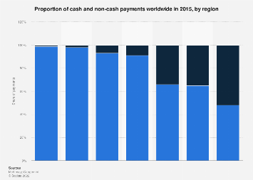 Share of cash and non-cash payments globally 2015, by region
