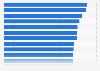 Ranking de los países de la OCDE con más horas trabajadas 2015