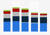 Net revenue of Toshiba worldwide 2012-2016, by region