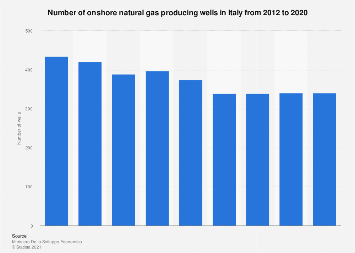 Italy: crude oil production January-April 2017, by region and marine area
