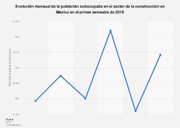 Población subocupada en el sector de la construcción en México en 2016