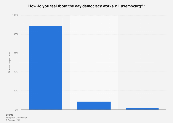 Public opinion about democracy in Luxembourg in 2017