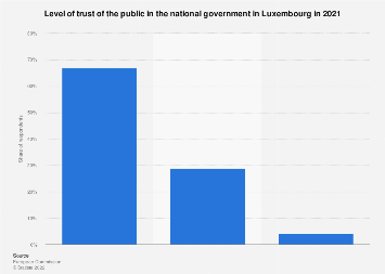 Public trust in the national government in Luxembourg 2017