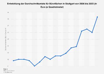 Mietpreise für Büroflächen in Stuttgart bis 2018