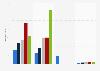 Nombre de followers d'Uterqüe par réseau social 2015-2017