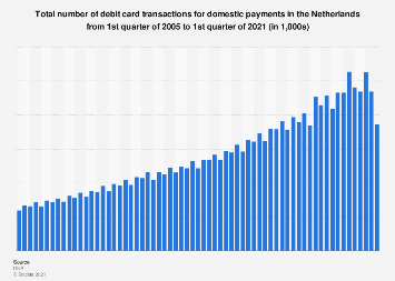Number of transactions from debit cards for domestic payments Netherlands 2005-2017
