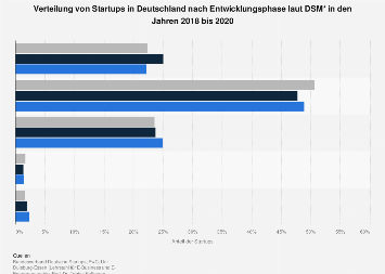 Verteilung von Startups in Deutschland nach Entwicklungsphase 2018