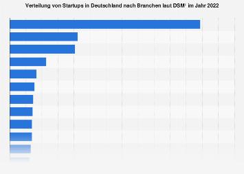 Verteilung von Startups in Deutschland nach Branchen 2019