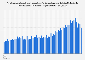 Number of transactions from credit cards for domestic payments Netherlands 2006-2016