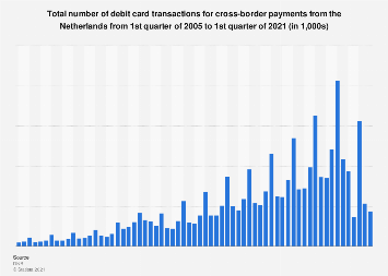 Number of transactions from Dutch debit cards cross-border payments 2005-2017