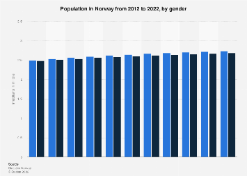 Population in Norway 2008-2018, by gender