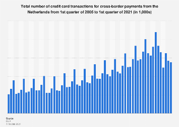 Number of transactions from Dutch credit cards for cross-border payments 2006-2016