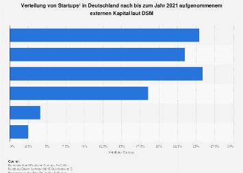 Verteilung von Startups in Deutschland nach aufgenommenem externen Kapital 2018