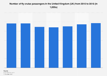 Number of fly cruise passengers in the UK 2010-2016