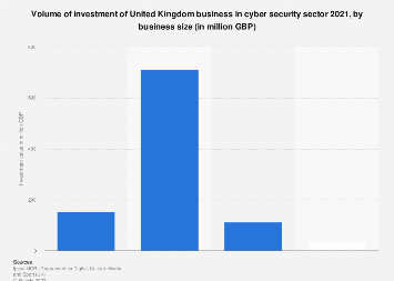 Average investment in cyber security by United Kingdom (UK) businesses 2017, by size