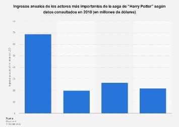 Ingresos anuales de los actores de Harry Potter, según datos recopilados en 2018