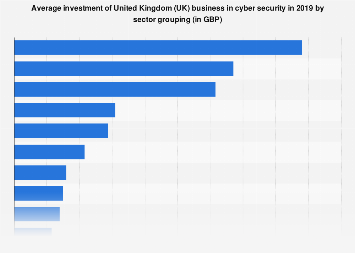 Average investment in cyber security by businesses in the UK 2017, by sector