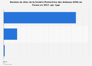 Sites de la SPA par type en France 2016