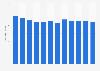 Élevage: nombre de bovins en Bulgarie 2006-2017