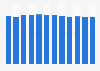 Élevage: nombre de bovins au Danemark 2006-2017