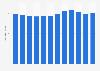 Élevage: nombre de bovins en Estonie 2006-2017