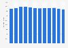 Élevage: nombre de bovins en France 2006-2017