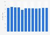 Élevage: nombre de bovins en Italie 2006-2017