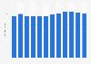 Élevage: nombre de bovins en Lettonie 2006-2017