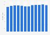 Élevage: nombre de bovins au Luxembourg 2006-2017