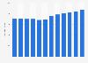 Élevage: nombre de bovins en Hongrie 2006-2017