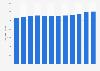 Élevage: nombre de bovins en Pologne 2006-2017