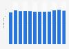 Élevage: nombre de bovins en Slovénie 2006-2017