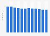 Élevage: nombre de bovins en Slovaquie 2006-2017