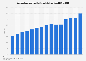 Low cost carrier market - global capacity share 2007-2017