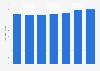 Élevage: nombre de bovins en Islande 2011-2017