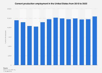 U.S. cement production employment 2010-2016