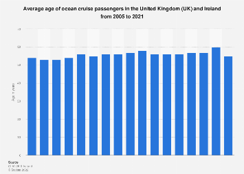 Average cruise passenger age in the United Kingdom (UK) 2005-2017