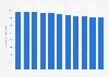 Número de mutualistas administrativos España 2011-2015