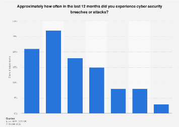 Frequency of cyber security breaches experience by businesses in the UK 2017