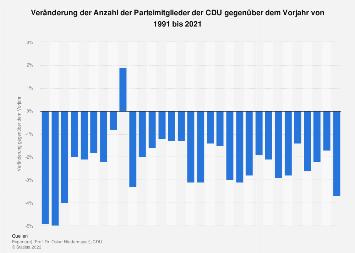 Veränderung der Anzahl der Parteimitglieder der CDU gegenüber dem Vorjahr bis 2017