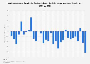 Veränderung der Anzahl der Parteimitglieder der CSU gegenüber dem Vorjahr bis 2018