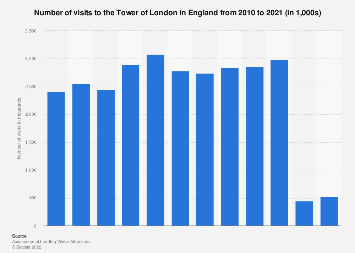 Number of visitors to the Tower of London in England 2010-2017