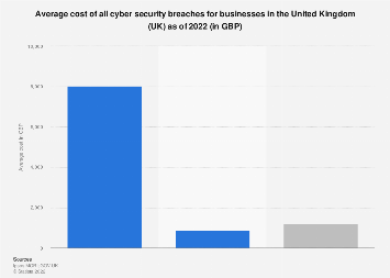 Average cost of cyber security breaches for United Kingdom (UK) businesses 2018