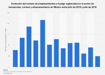 Emplazamientos a huelga en logística y transporte por mes México 2017-2018