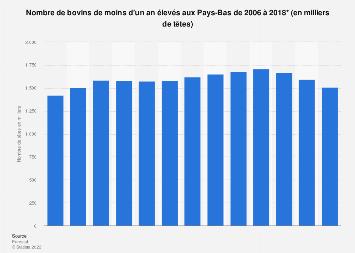 Élevage: nombre de bovins de moins d'un an aux Pays-Bas 2006-2018