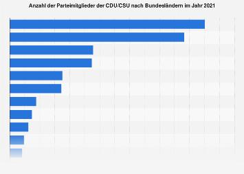 Parteimitglieder der CDU nach Bundesländern 2017