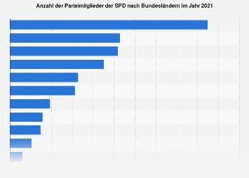 Parteimitglieder der SPD nach Bundesländern 2016